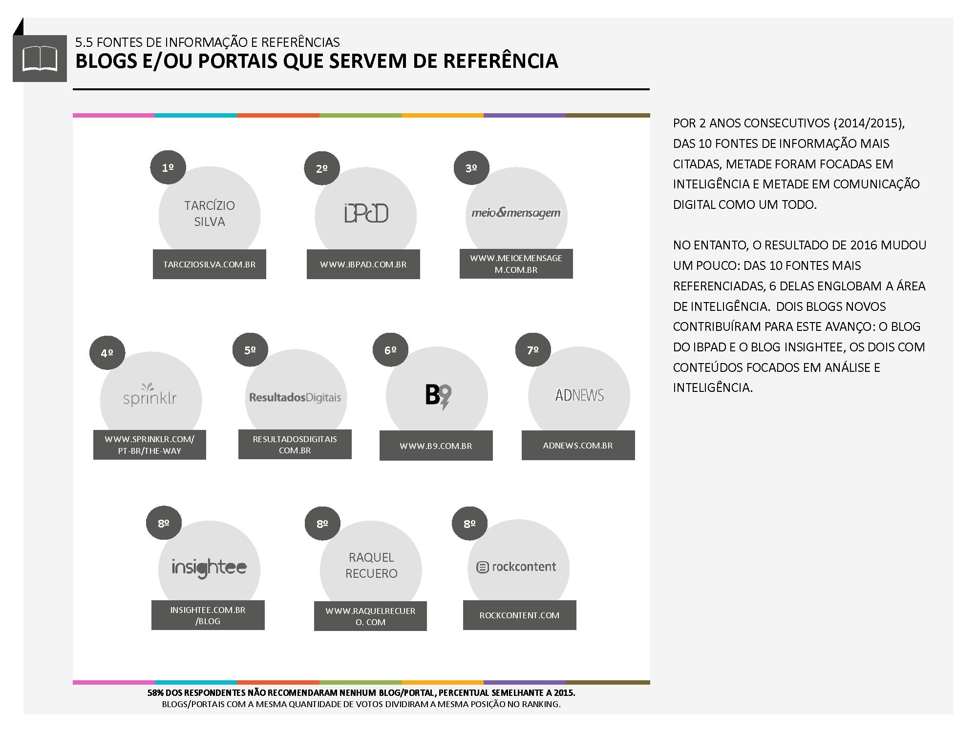 blogs-e-portais-o-profissional-de-inteligencia-de-midias-sociais-no-brasil